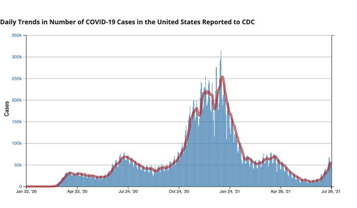 Coronavirus cases have been rising in the U.S. in recent weeks. The CDC says the delta variant of the virus, which is more co