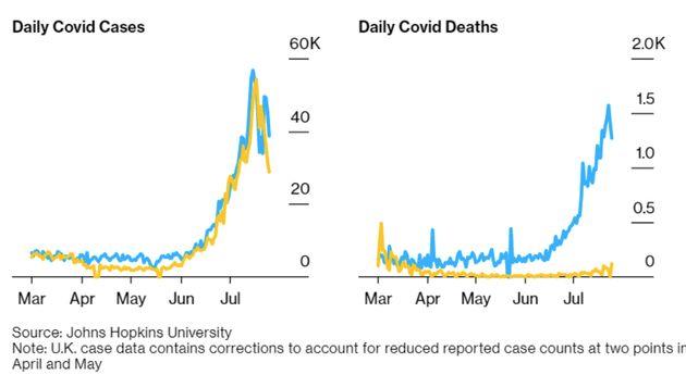 Efectos del coronavirus en la mortalidad de dos países, según los datos de la John Hopkins