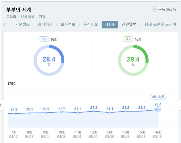 JTBC 드라마 '부부의 세계'