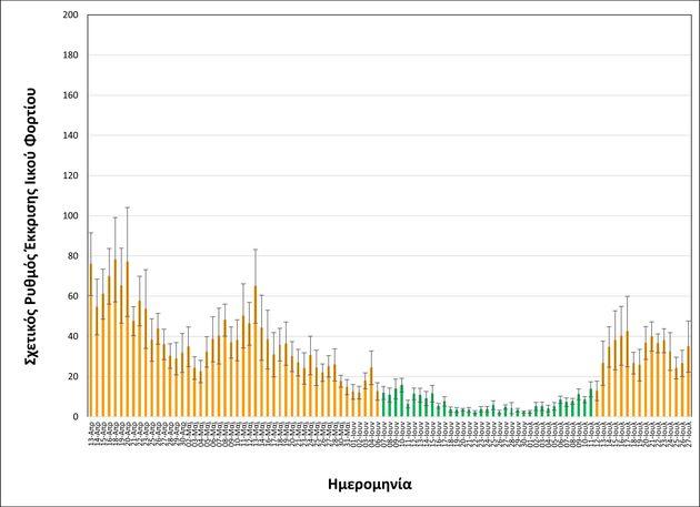 ΑΠΘ: Πώς διαπιστώθηκε ότι τα σαββατοκύριακα ο ιός διασπείρεται στις