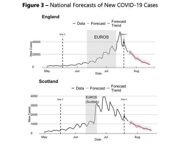 NIESR charts on Covid