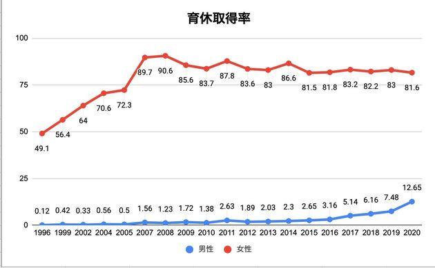 厚生労働省の雇用均等基本調査よりハフポスト日本版が作成