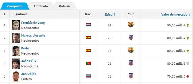 Top 5 de los jugadores más caros de LaLiga