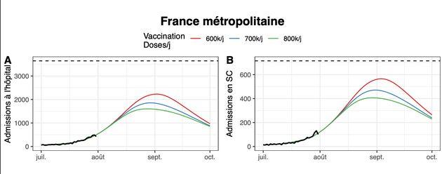 Les modélisations de l'Institut Pasteur prévoit une vague plus forte si la campagne vaccinale