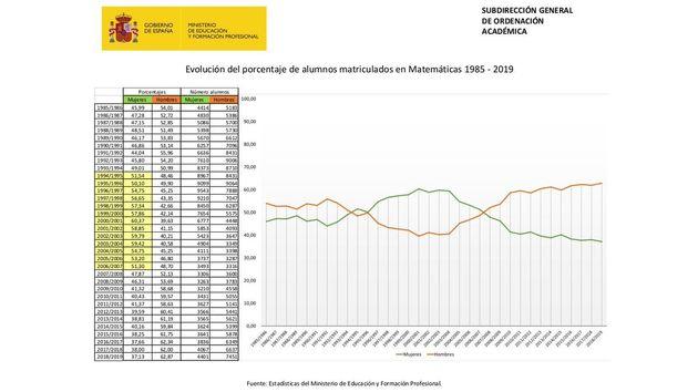 Evolucióndel porcentaje de alumnos matriculados en Matemáticas entre 1985 y 2018....