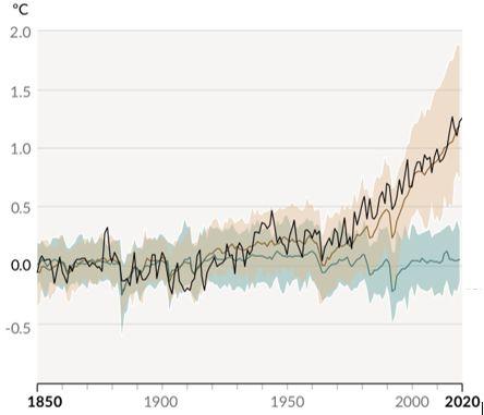 Γράφημα: Καταγραφή και προσομοίωση φυσικών και ανθρωπογενών θερμοκρασιών. Credit: IPCC