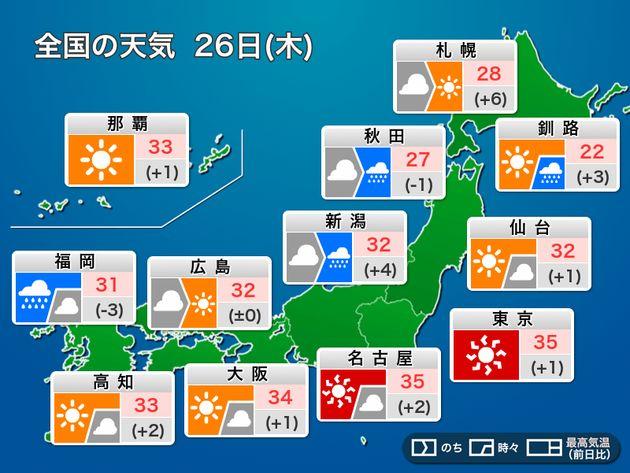 35℃以上の猛暑日に。東京や名古屋など厳しい残暑 今日8月26日(木)の天気