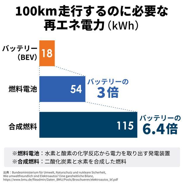 「EVより便利な車はない」環境性能だけじゃない、スマホのようにEVが当たり前になる理由