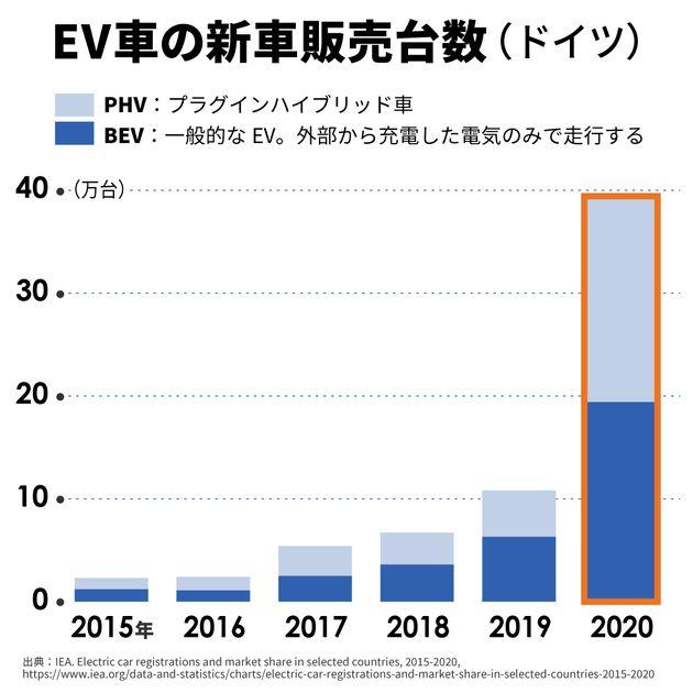 2020年、ドイツではEV車の販売台数が急増した。2021年の上半期ですでに昨年1年分と同じレベルの新車登録も確認され、通年での倍増が予測されている。