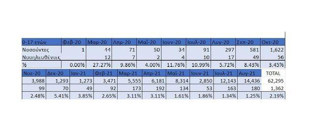 Πίνακας με την εξέλιξη των κρουσμάτων COVID-19 σε παιδιά (0-17 ετών) στην Ελλάδα την περίοδο Φεβρουάριος 2020 - Αύγουστος 2021