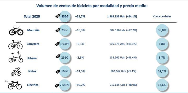 Gráfico de ventas de tipos de bicicletas.