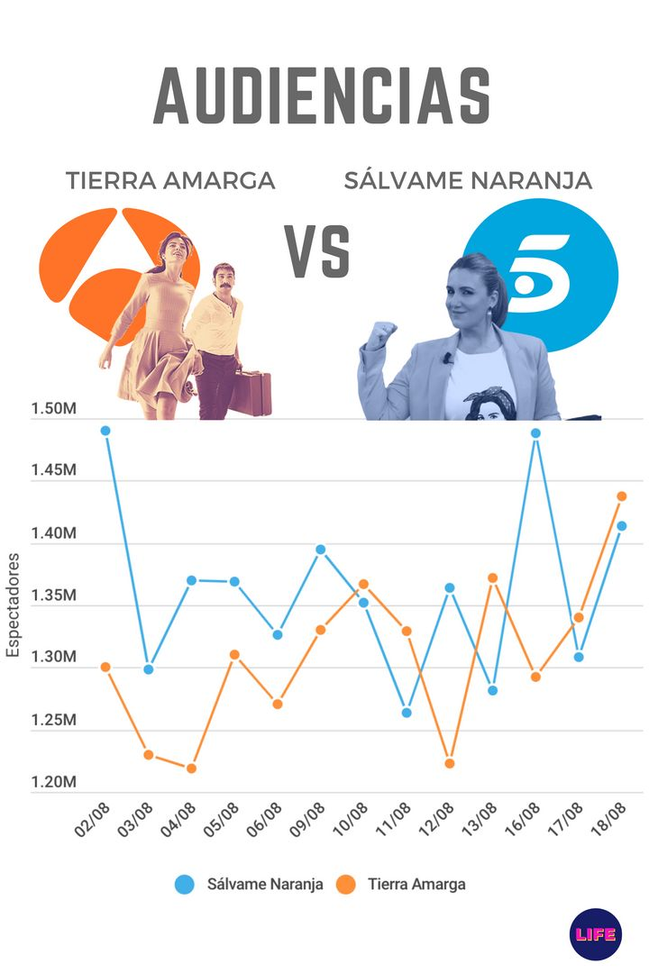 Gráficos de audiencia de 'Sálvame Naranja' frente a 'Tierra Amarga'.