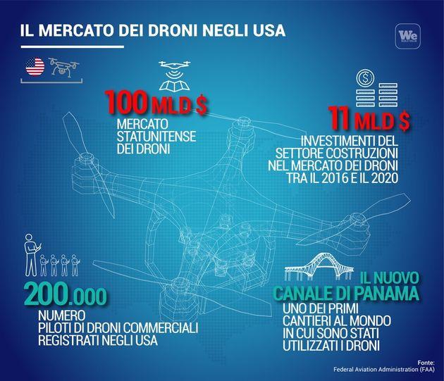 Il mercato dei droni negli Usa