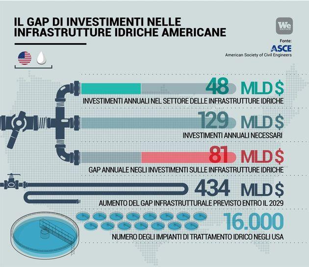 Infrastrutture idriche in Usa