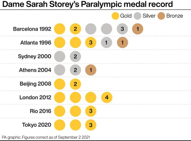 Dame Sarah Storey's Paralympic medal record. See story PARALYMPICS Cycling. Infographic PA Graphics....
