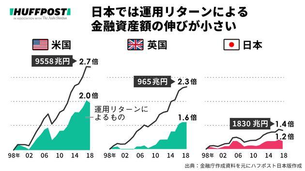 金融資産額の比較