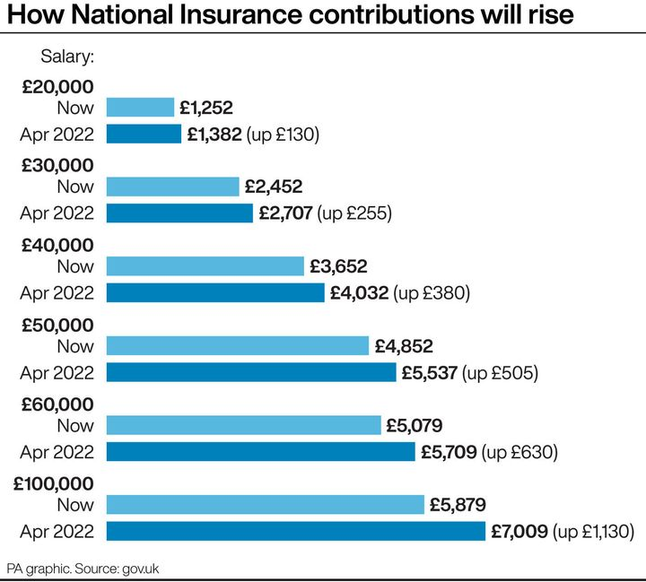 How National Insurance contributions will rise. See story POLITICS SocialCare. Infographic PA Graphics. An editable version of this graphic is available if required. Please contact graphics@pamediagroup.com.