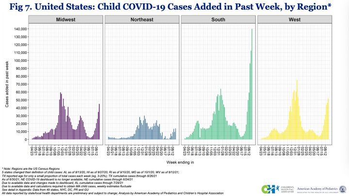 Southern states have reported the highest number of new COVID-19 cases among children over the past week.