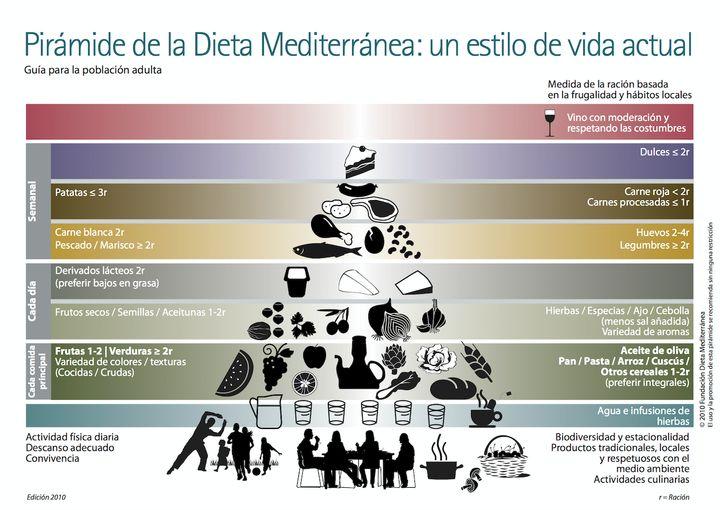 Pirámide de alimentos Dieta Mediterránea