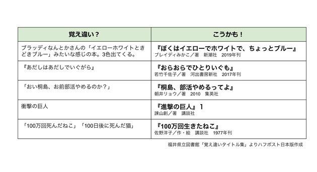 福井県立図書館「覚え違いタイトル集」よりハフポスト日本版作成