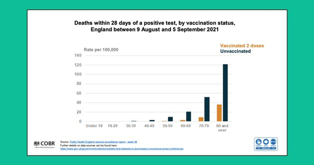 Public Health England data showing the rate of Covid-19 deaths among the vaccinated and
