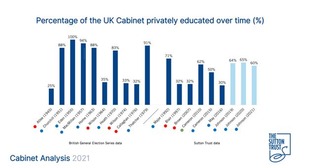 Privately Educated MPs Dominate Boris Johnsons Reshuffled Cabinet
