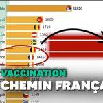 50 millions de vaccinés: la course de graphique qui montre la remontada