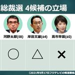 自民党総裁選、選択的夫婦別姓も争点に。賛成・反対・慎重…候補者4人の見解は?