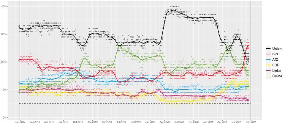 Sur ce compilateur de sondages, on voit très clairement la soudaine montée d'Annalena Baerbock...