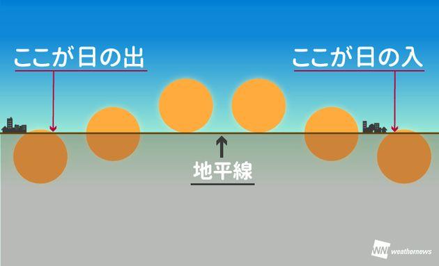 「秋分の日」実は昼の方が夜より長い。その理由とは?