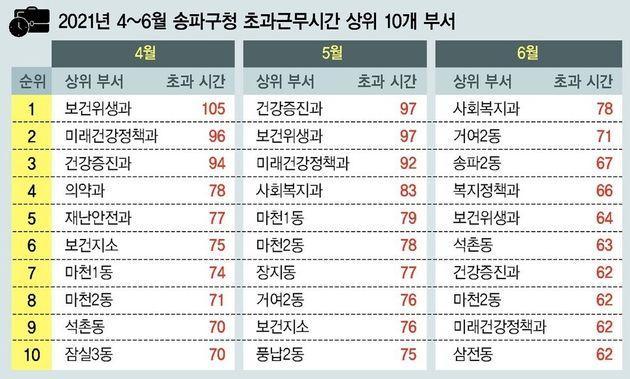 2021년 4~6월 송파구청 초과근무시간 상위 10개