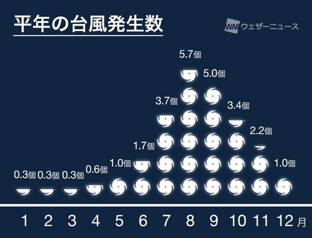 平年の台風発生数