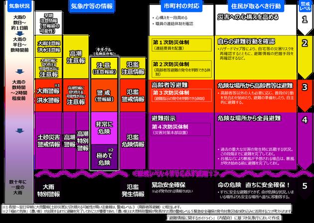 段階的に発表される防災気象情報の活用例
