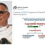 """Zangrillo: """"Un solo accesso al giorno in Pronto Soccorso per il Covid, ma the show must go"""