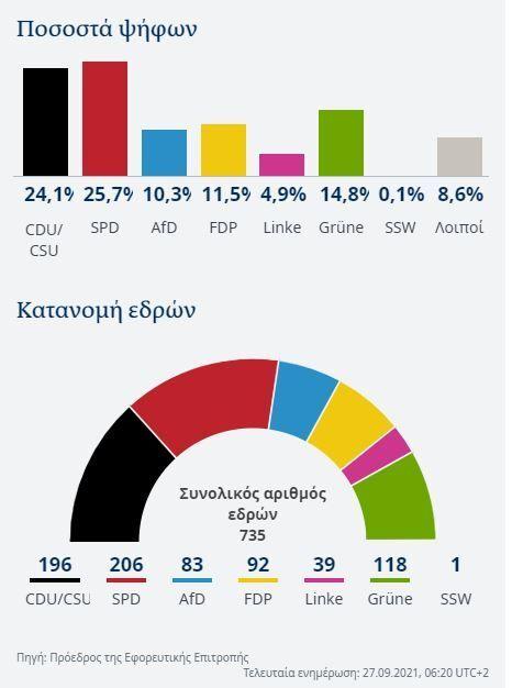 Γράφημα της Deutsche