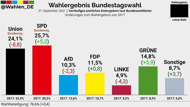 Resultados electorales en 2021, con respecto a los de