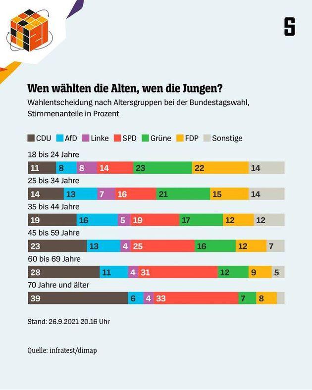 Los Verdes son el partido más votado entre la población de 18 a 34 años, con un...