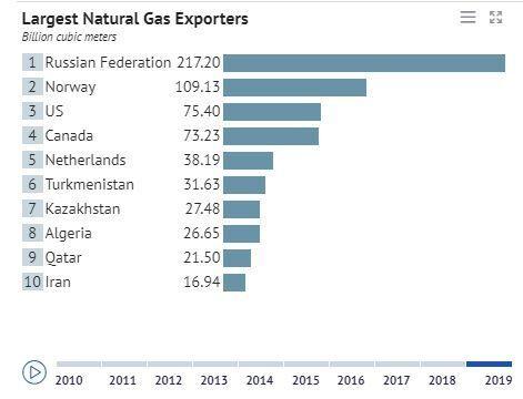 Το top-10 των χωρών - εξαγωγέων φυσικού αερίου. Στοιχεία