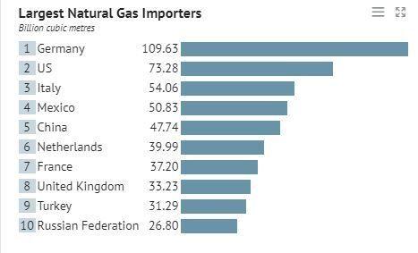 Το top-10 των χωρών - εισαγωγέων φυσικού αερίου. Στοιχεία