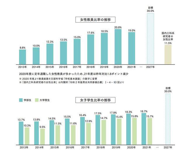 女性教員と女子学生の比率の推移
