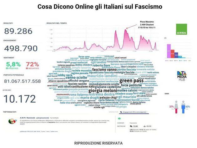 L'analisi ANSA-DataMediaHub su cosa dicono gli italiani online sul