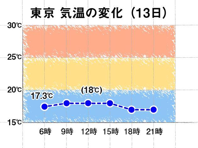 東京 気温の変化(13日)