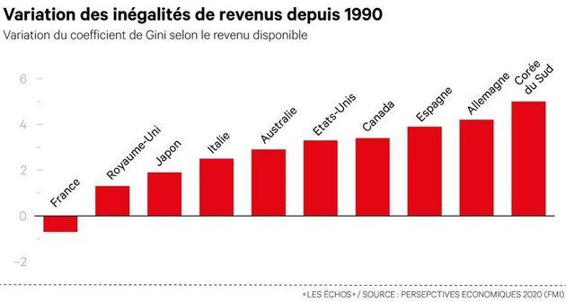 Contrairement à la France, la Corée du Sud n'est pas parvenue à empêcher la hausse des inégalités depuis 1990.