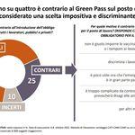 Un italiano su 4 è contrario al Green Pass al lavoro. Bisogna farci i