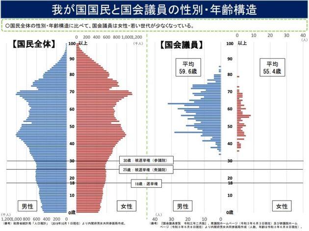 日本の人口構造と国会議員の性別・年齢構造