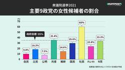 【グラフでみる】女性候補者は17.7%、自公は1割満たず。ゼロ〜1人は17県 衆院選2021